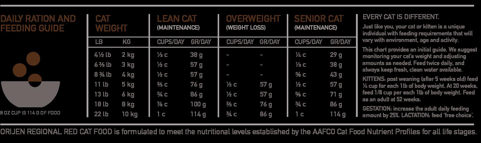 ORIJEN Regional Red Biologically Appropriate Cat Food Feeding Chart