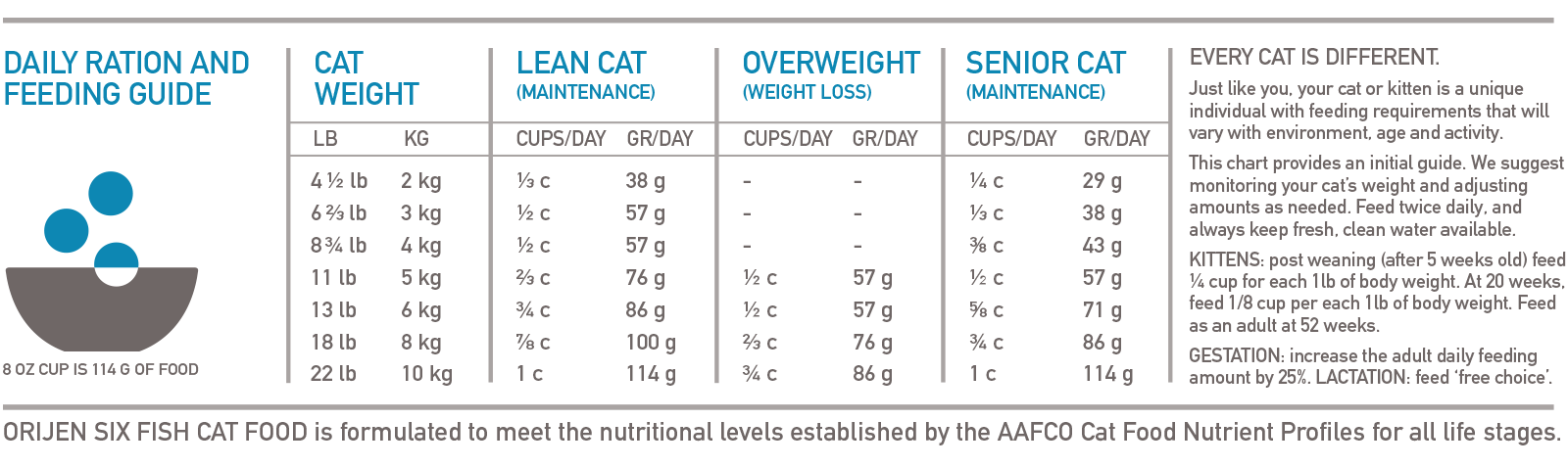 ORIJEN Six Fish Biologically Appropriate Cat Food Feeding Chart