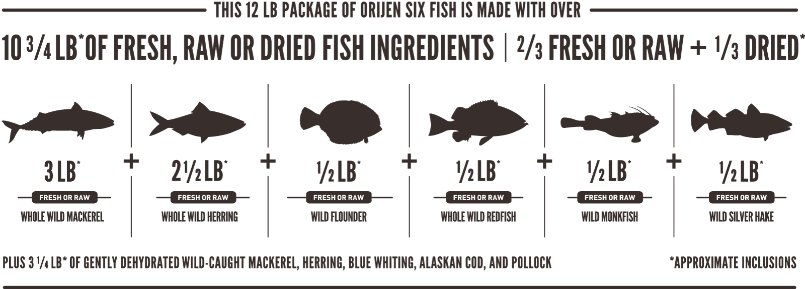 ORIJEN Six Fish Meatmath Formula and Cat Food Ingredients